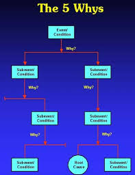 Accident Investigation 5 Whys Form