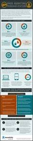 31 best loyalty marketing infographics images on pinterest