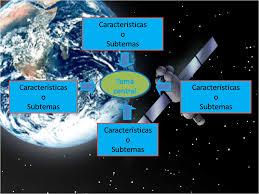 imagenes satelitales caracteristicas mapas cognitivos grupo 303 mapa cognitivo tipo satélite