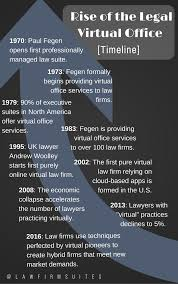 history of the legal virtual office infographic law firm suites