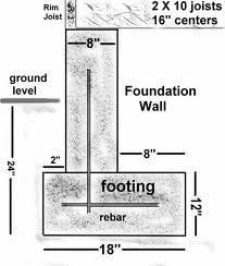 Basement Wall Waterproofing by Underpin A Foundation Wall Google Search Basement Renovation