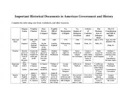 lesson plans teaching six big ideas in the constitution ap us