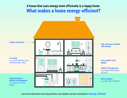 energy efficient home homeowners natural resources canada