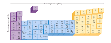 Ni On The Periodic Table What Trend In Electronegativity Do You See As You Go Down A Group