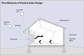 passive solar heating wbdg whole building design guide