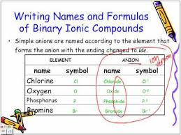 naming and writing formulas of binary ionic compounds chemistry