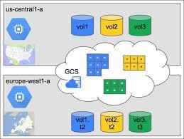 Google Snapshots Google Cloud Platform For Aws Professionals U2013 Part 3