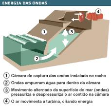 Energias solar e maremotriz