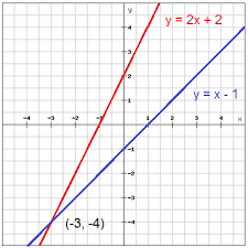 solve systems of equations by graphing pre algebra graphing and