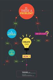 ibm think exhibit solution flow chart poster great design