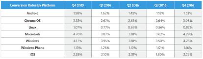 mobile marketing statistics 2017