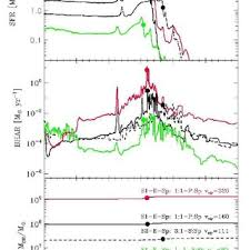 total si e the total formation rate top the black accretion rate