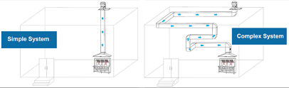 Kitchen Exhaust System Design Kitchen Exhaust Systems Simple To Complex Ductwork Designs