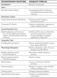 Visceral Somatic Reflex Viscerosensory Pathways Clinical Gate