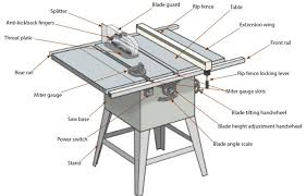 bosch safety table saw contractor table saw expert overview of table saw anatomy