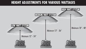 1000 watt hps light technical info