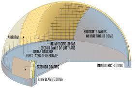 monolithic domes are constructed following a method that requires