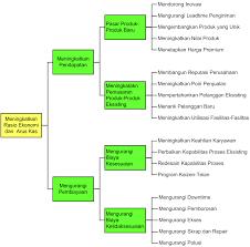 cara membuat batasan masalah yang benar pemecahan masalah dengan tree diagram atau diagram pohon blog eris