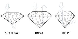 diamond diamond cut explained step by step don u0027t get ripped off