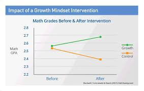 the growth mindset what is growth mindset mindset works
