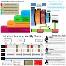 weekly report template ppt innovation implementation powerpoint
