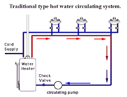 laing under sink recirculating pump exle of recirculating pump traditional grundfos laing taco