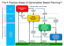 Cost Plan Herding Cats Deliverables Based Planning