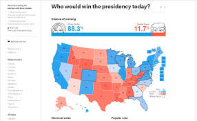 2016 Electoral Map Pre by What Electoral Maps From Various Outlets Are Showing Right Now