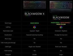 razer black friday razer blackwidow chroma v2 gaming keyboard review eteknix
