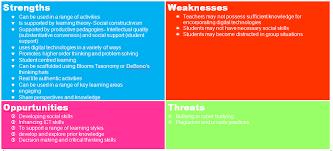 managing e learning
