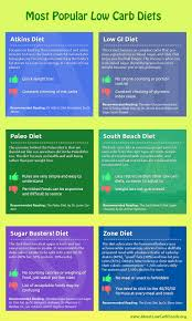 most popular low carb diets about low carb foods