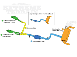 pros and cons jeep wrangler when should i upgrade my wrangler s exhaust extremeterrain