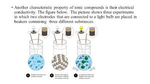 Properties Of Light Worksheet Ionic Compounds And Their Properties Ollantay Center For The Arts