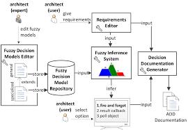 architecture softwares for architectural design interior design