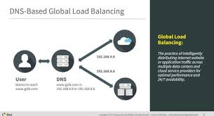 Global Load Balancing Dns And by Federated Load Balancing A New Approach To Traffic Steering In