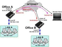 cara membuat vpn ip di mikrotik mikrotik id konfigurasi vpn pptp pada mikrotik