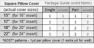 Upholstery Yardage Chart Custom Pillow Cover With Zipper Best Fabric Store Online