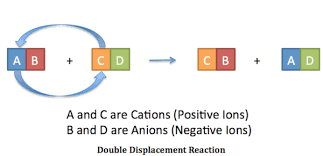 double displacement reaction definition u0026 examples video