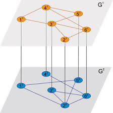 Multiplex Definition Discrete Time Distributed Consensus On Multiplex Networks Iopscience