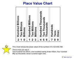 place value charts math aids com pinterest place values