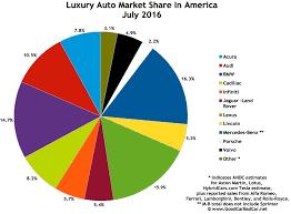 lexus usa sales top 15 best selling luxury vehicles in america july 2016