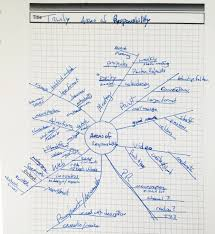 Writing Maps Mind Map Your Roles And Responsibilities U2013 Bruce Herwig U2013 Color Me