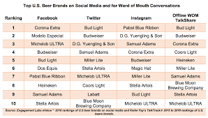 michelob ultra vs bud light bud light budweiser and corona extra are brewing consumer