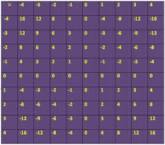 worksheet on multiplication of integers exercise sheet on