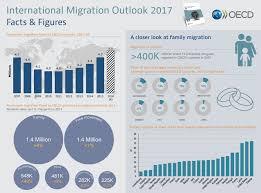 si e ocde international migration outlook 2017 en oecd