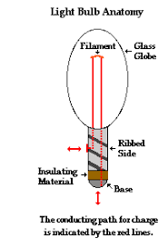 parts of a light bulb requirements of a circuit