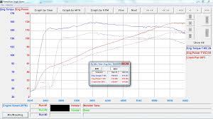 lexus is200 vs honda civic rschip dyno results u2013 rschip chiptuning