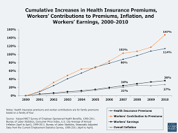Expense Insurance Rates by Health Care Costs A Primer 2012 Report The Henry J Kaiser