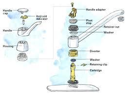 kitchen sink faucets repair kohler faucet repair parts products thatu0027s why we