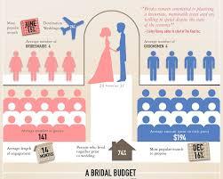 average cost of wedding dress average wedding dress price wedding corners